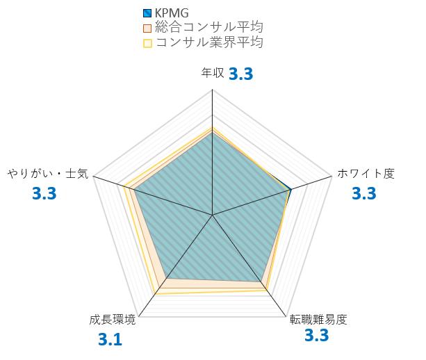 KPMG_chart