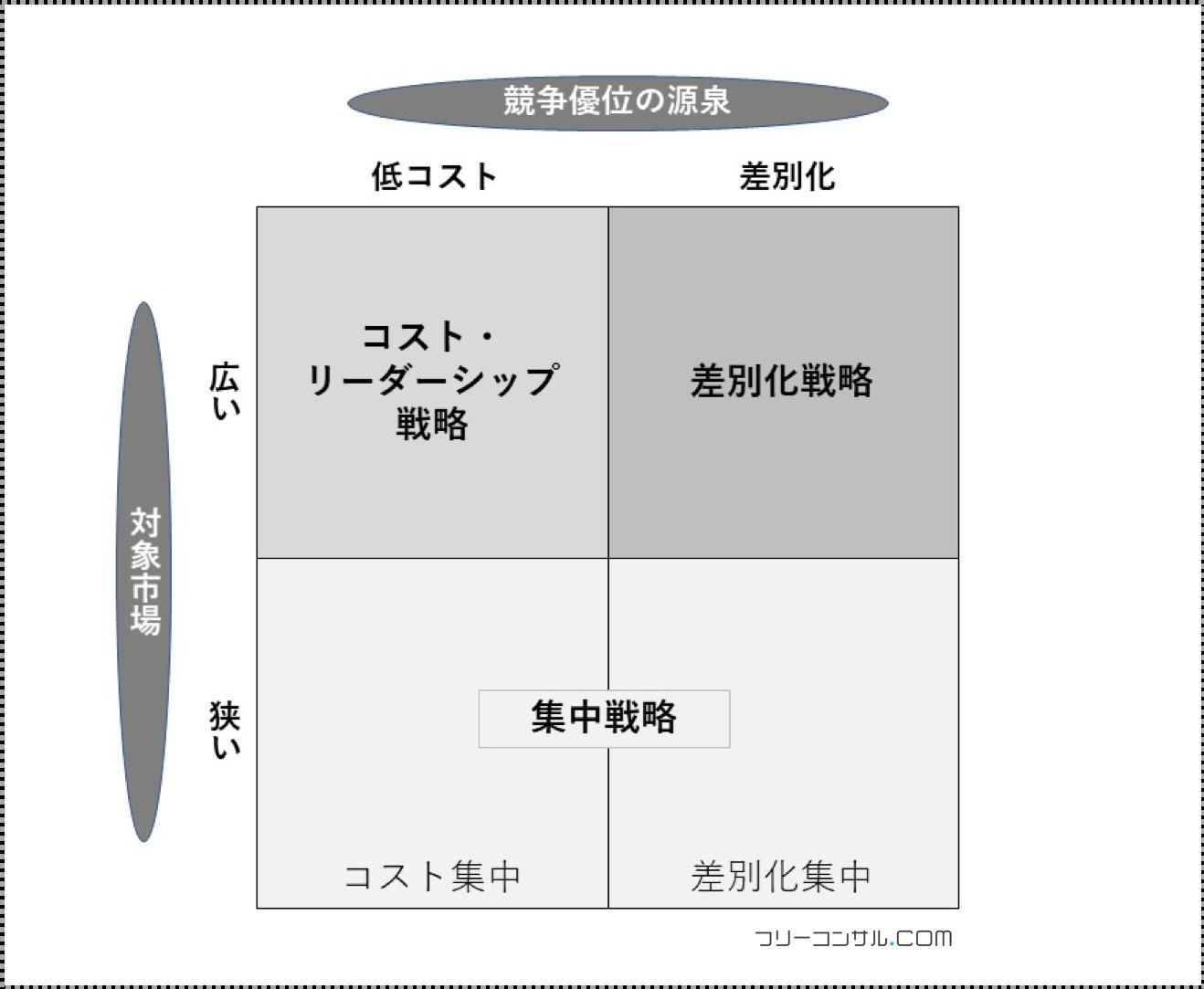 ポーターの3つの基本戦略