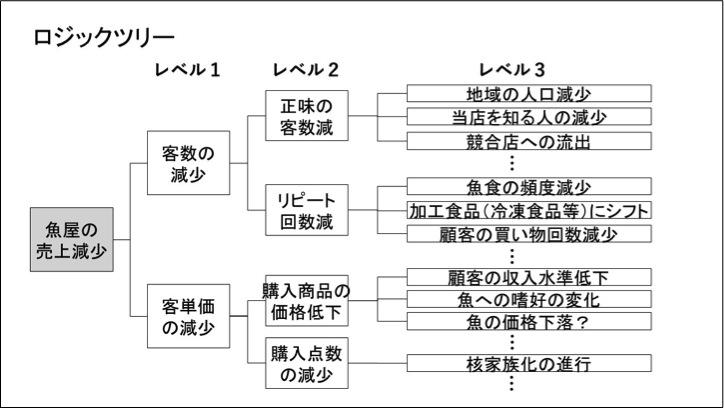 ロジックツリー1