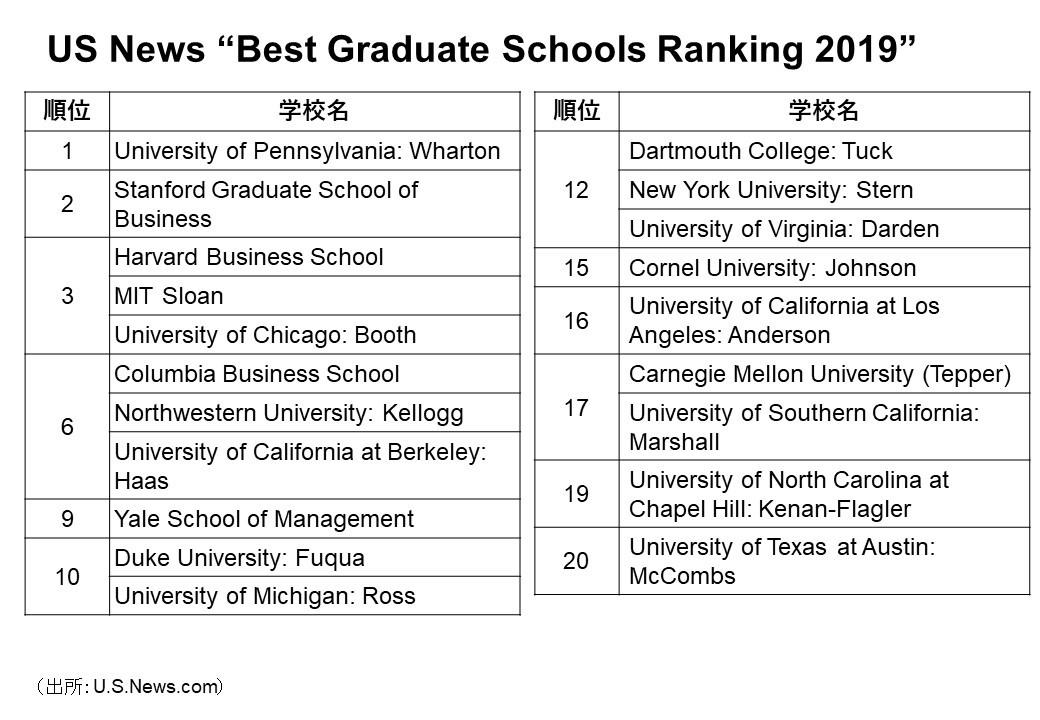 US News Bsat Graduate Schools Ranking 2019