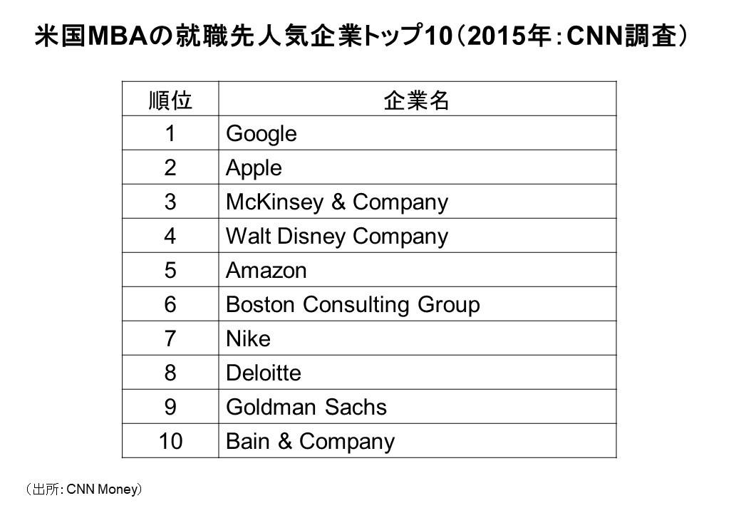 米国MBAの就職先人気企業トップ10