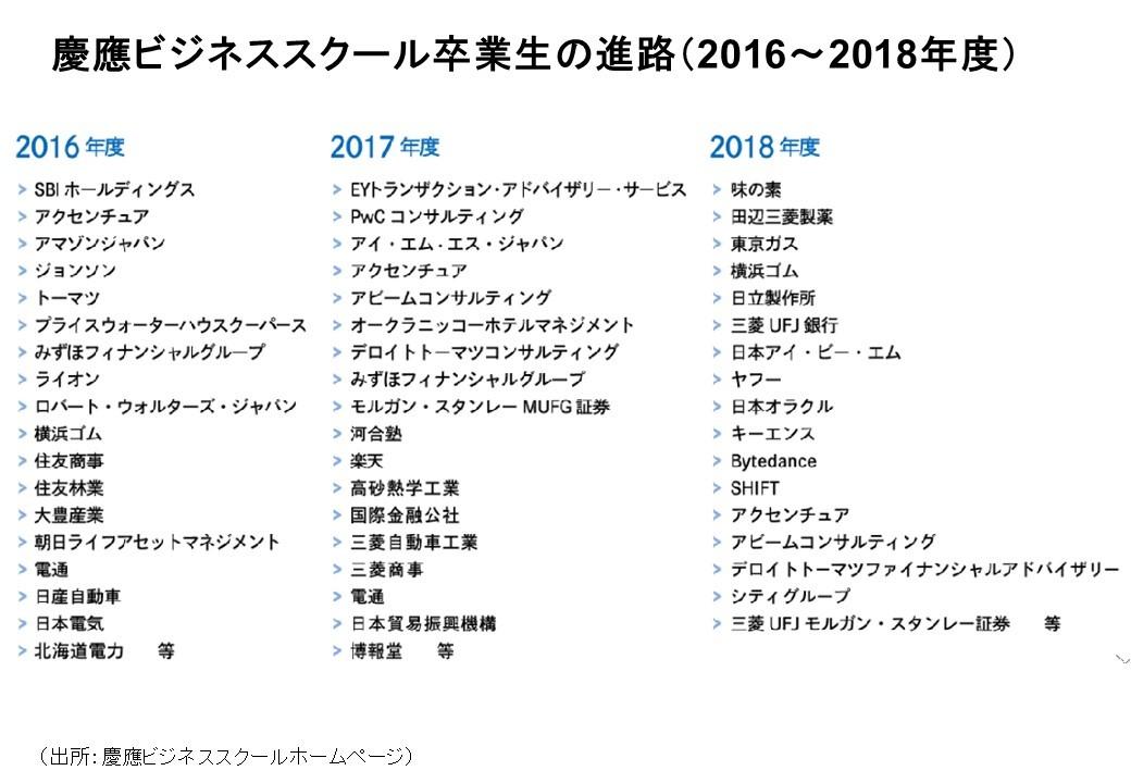 慶応ビジネススクール卒業生の進路2016-2018年度