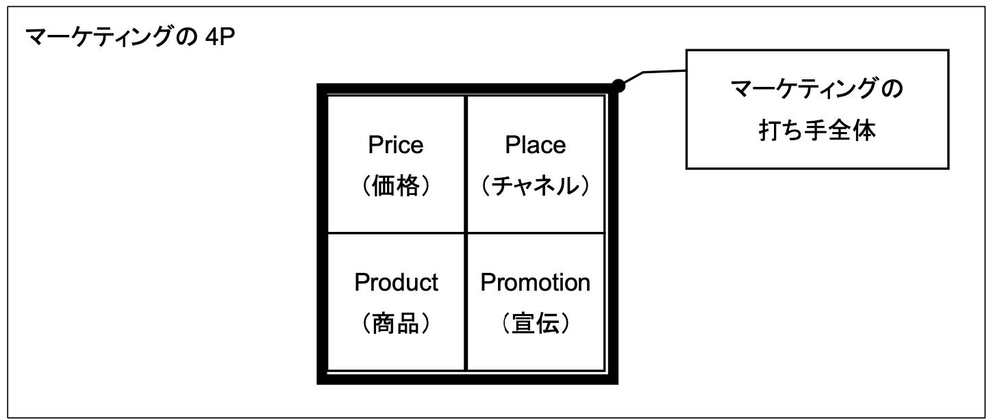 マーケティングの4P