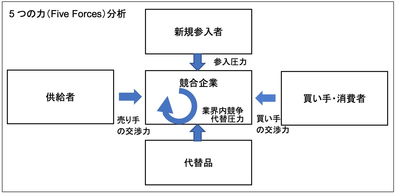5つの力(Five Forces)分析