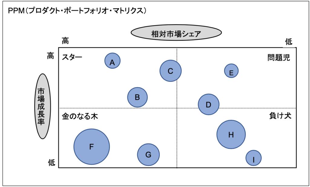 PPM(プロダクト・ポートフォリオ・マトリクス)
