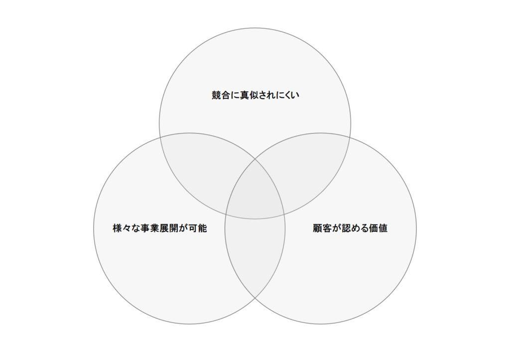 コア・コンピダンス