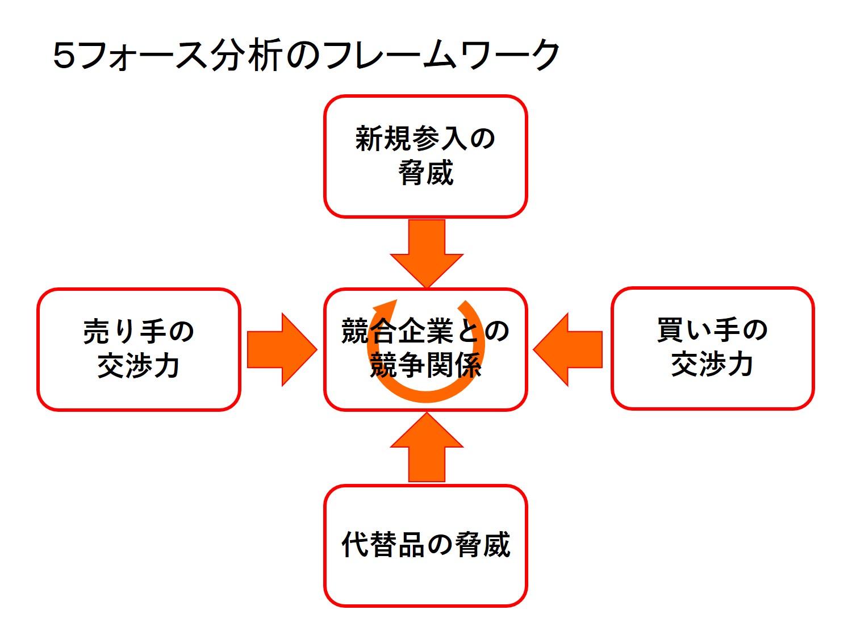 5フォース分析のアプローチ