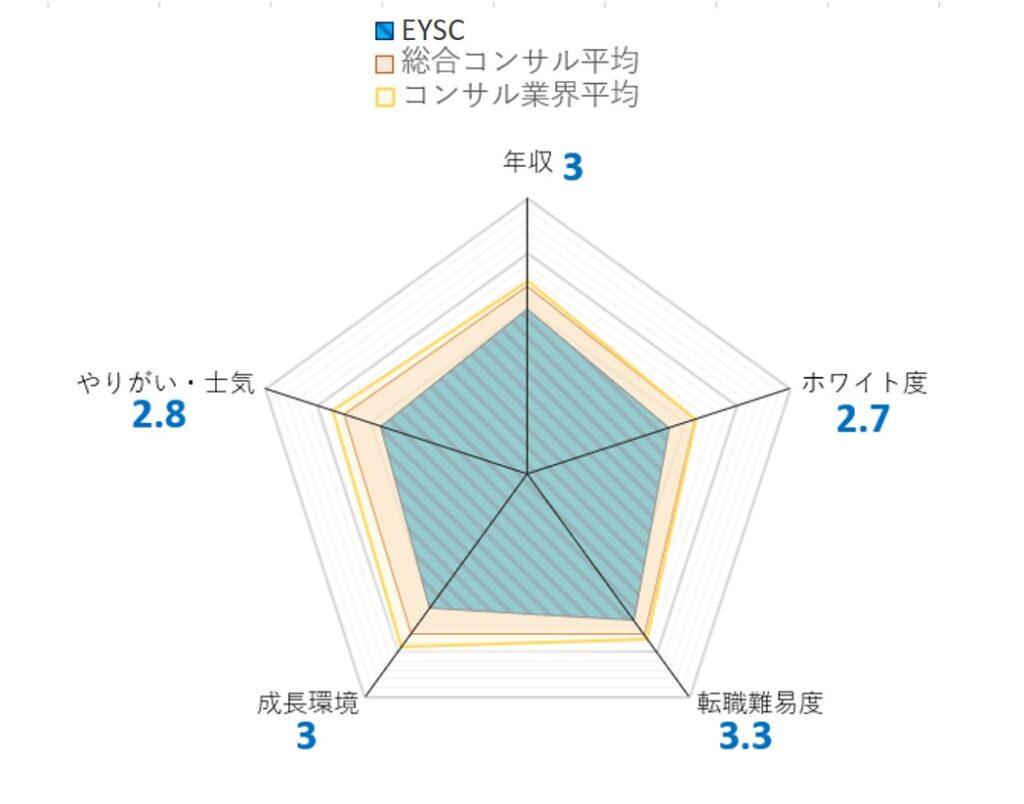 EYSC チャート